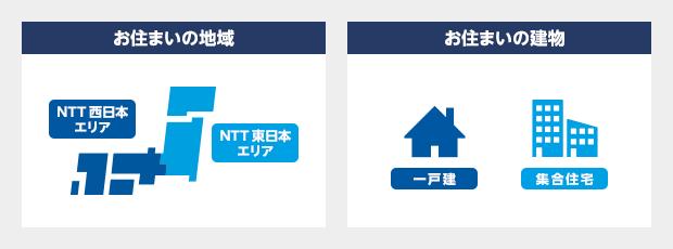 お住まいの地域(西日本エリア/東日本エリア)お住まいの建物(一戸建/集合住宅)