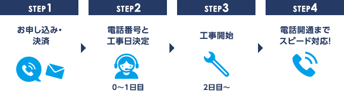 STEP1お申し込み・決済/STEP2電話番号と工事日決定/STEP3工事開始/STEP4電話開通までスピード対応