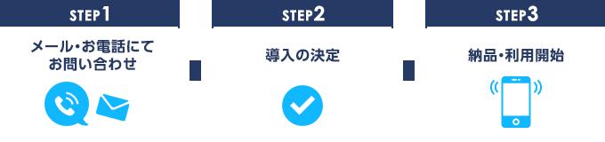 STEP1:メール・お電話にてお問い合わせSTEP2:導入の決定STEP3:納品・利用開始